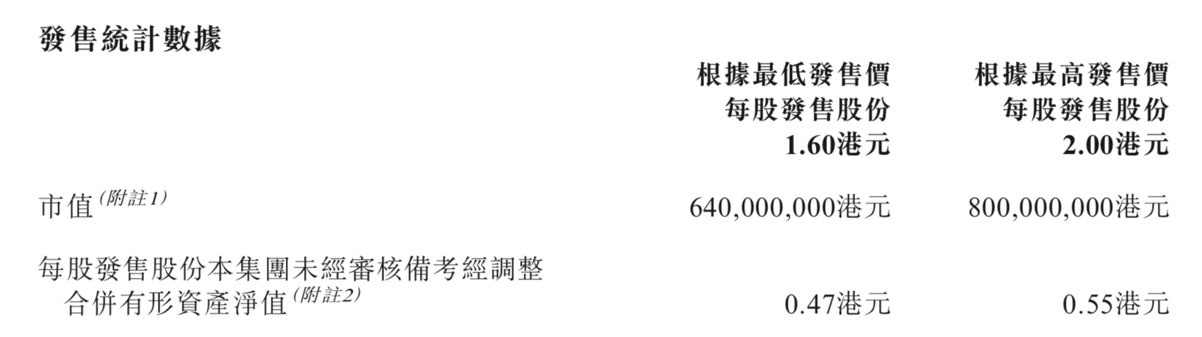 香港日式放题料理龙头大喜屋,?#24433;?#20061;毛九成为餐饮明星新股